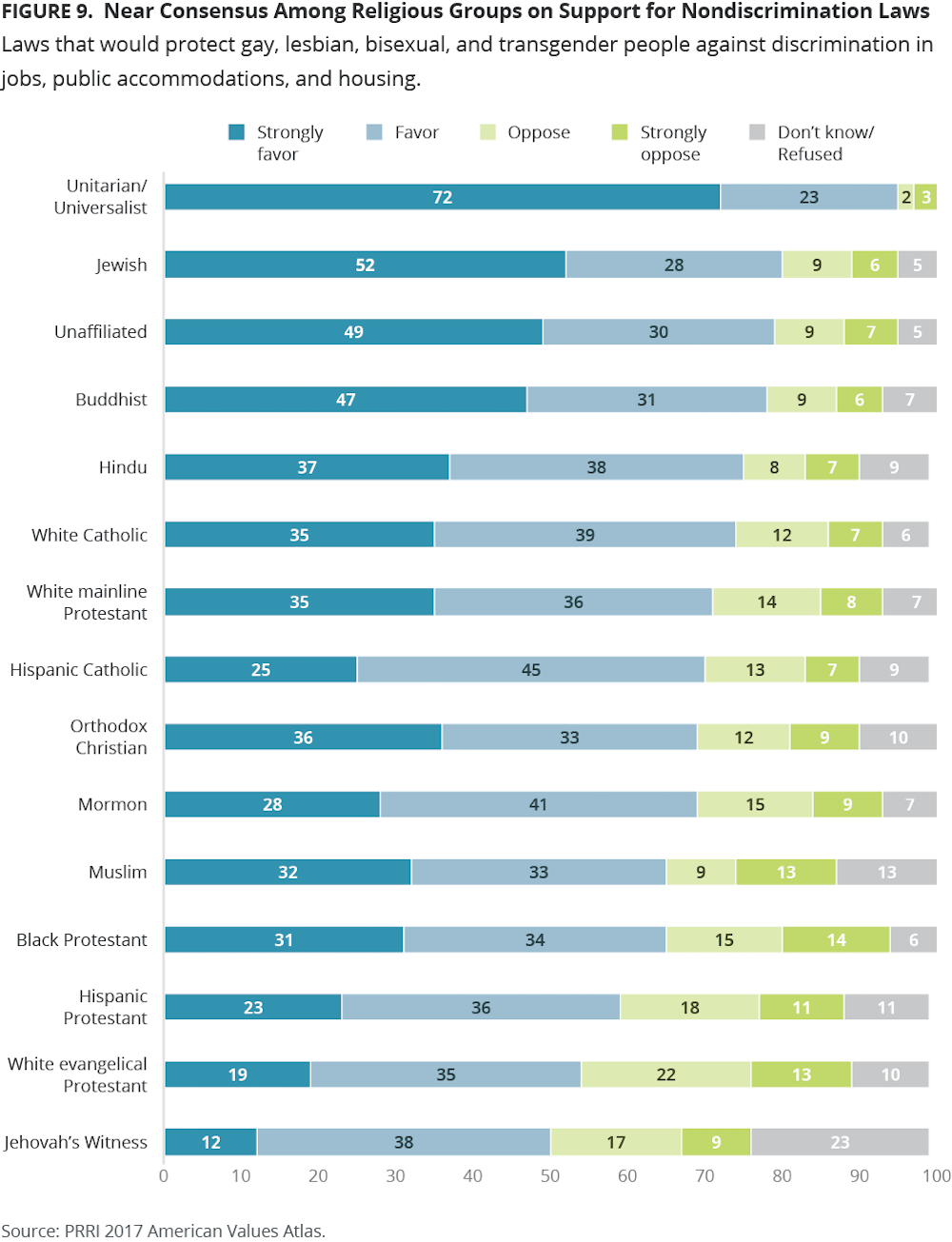 A chart from the Public Religion Research Institute (PRRI) showing